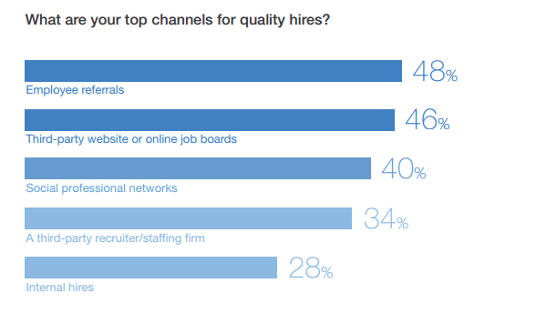 Top sources of quality hires
