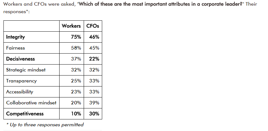 Traits appreciated by workers and CFOs