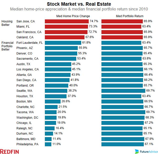 real estate appreciation versus stock portfolio returns
