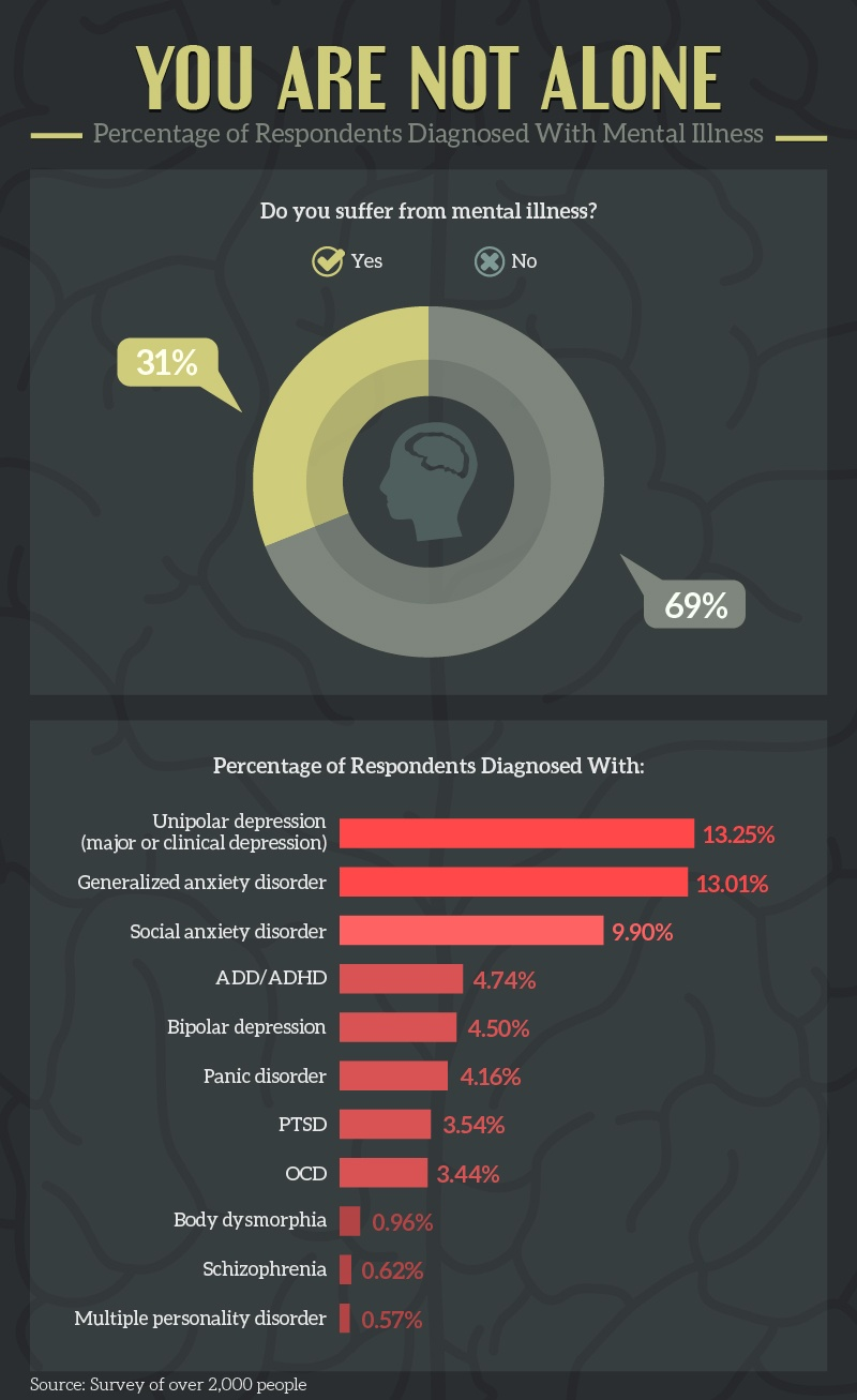 Prevalence of mental health issues