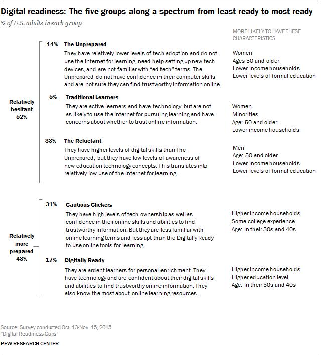pi_2016-09-20_digital-readiness-gaps_0-01