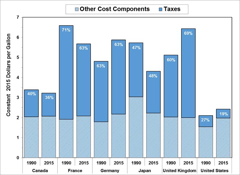 Gas Taxes Table 1990-Present