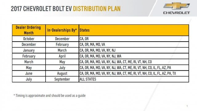 Chevrolet Bolt rollout schedule | Chevrolet