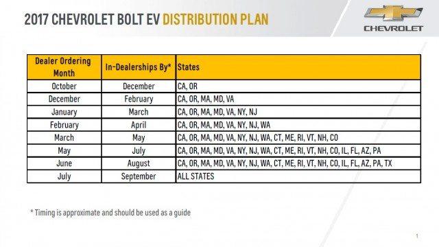 Chevrolet Bolt rollout schedule   Chevrolet