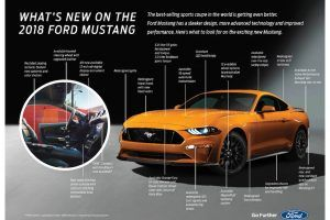 10 Things You Need to Know About the 2018 Ford Mustang
