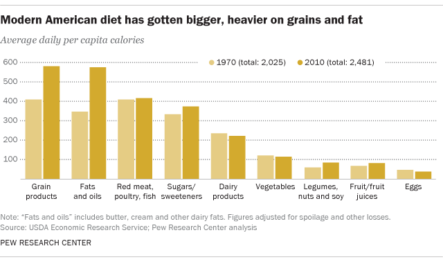A contrast of the American diet over the decades