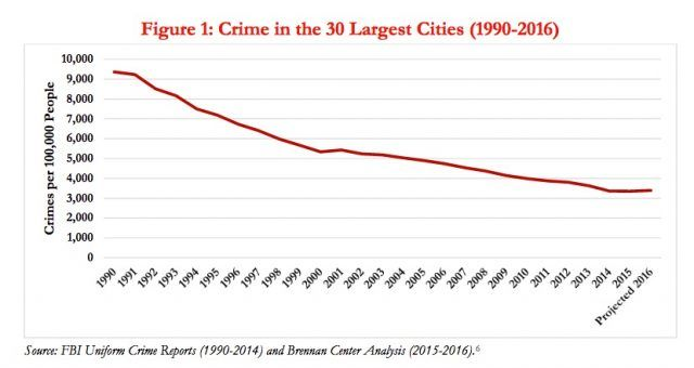 Crime rates over time
