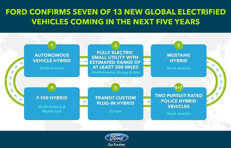 Ford's EV and hybrid plans