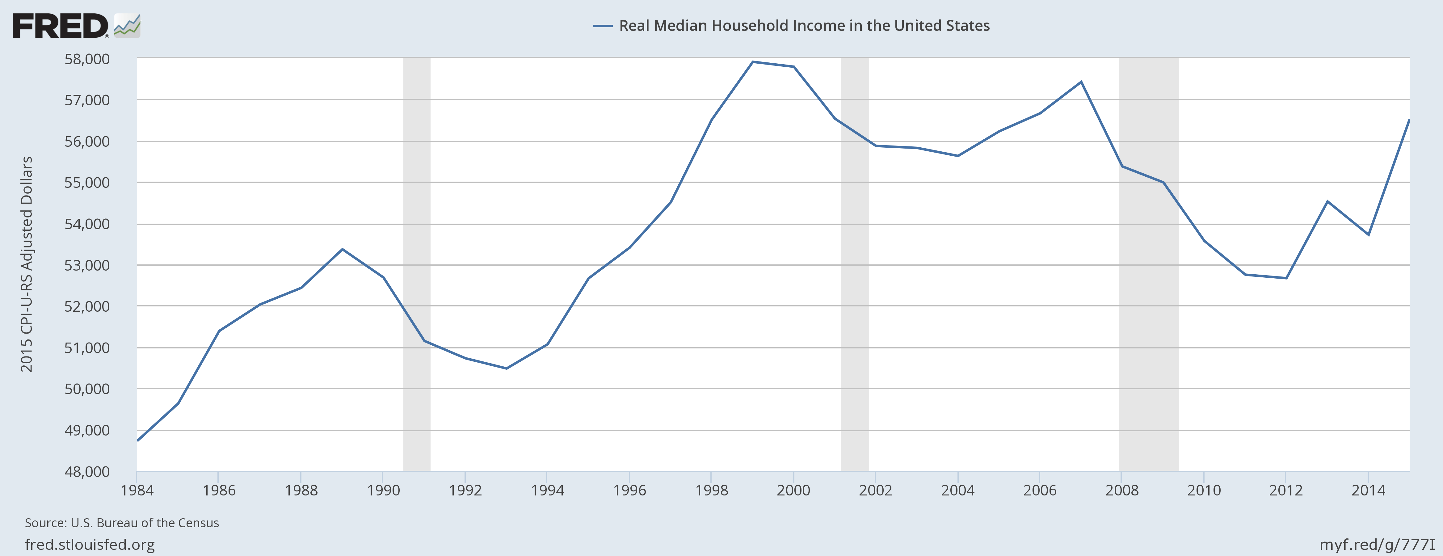 A graph of median household incomes in the U.S.