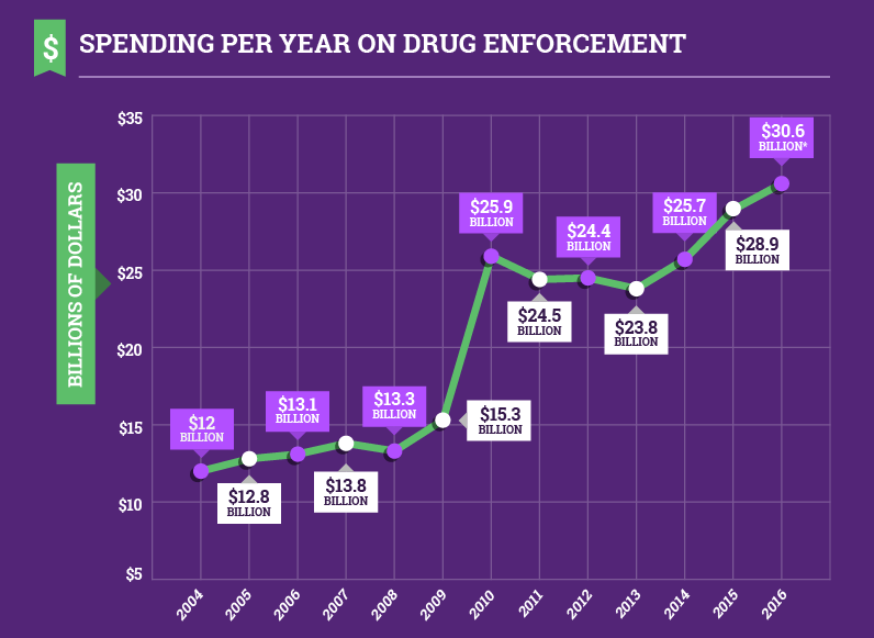 Drug war enforcement spending