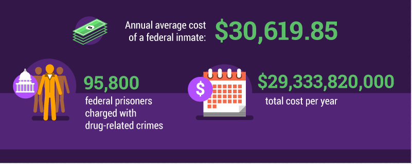 Prison costs for federal inmates