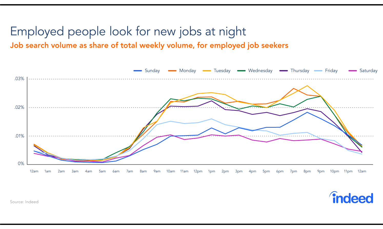 Indeed job search chart