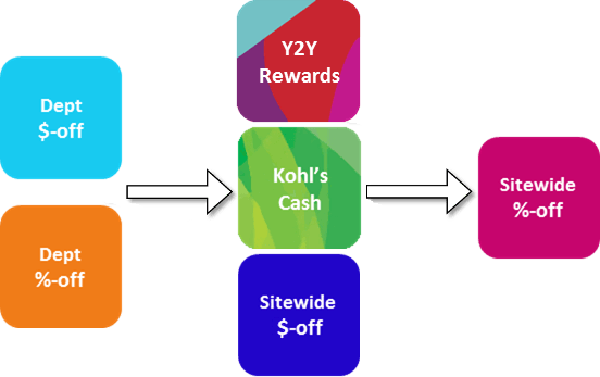 kohl's coupons
