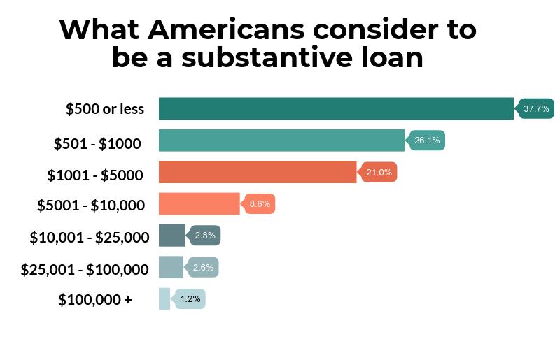 Substantive Loan