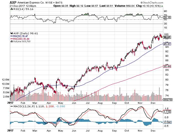 American Express Stocks 2017