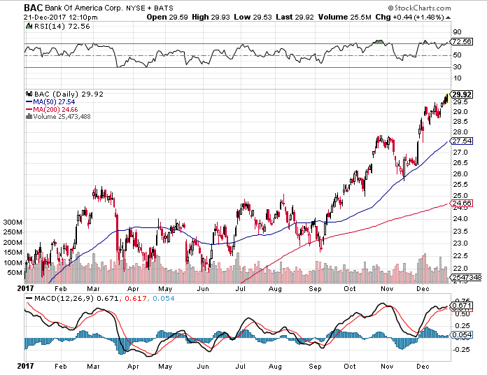 Bank Of America Stocks 2017