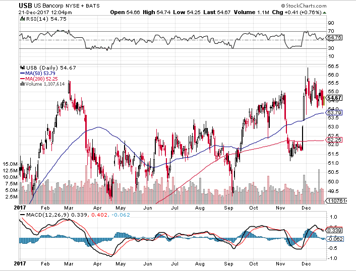 US Bank Corp Stocks 2017