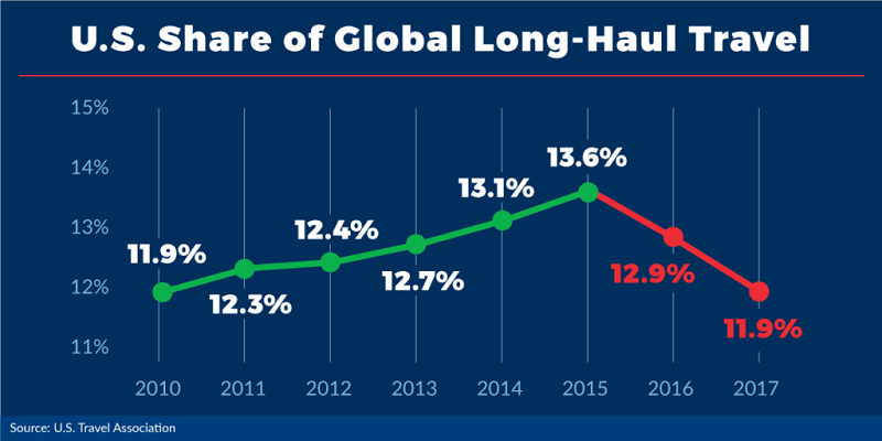 The U.S. share of global travel from 2015 to 2017