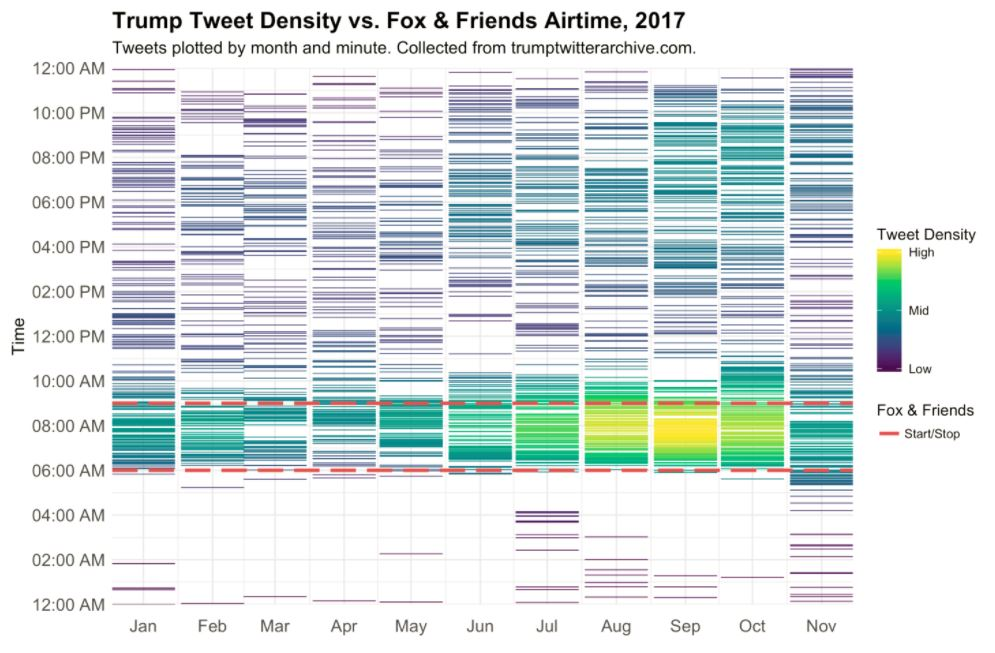 graph shows when Trump tweets the most