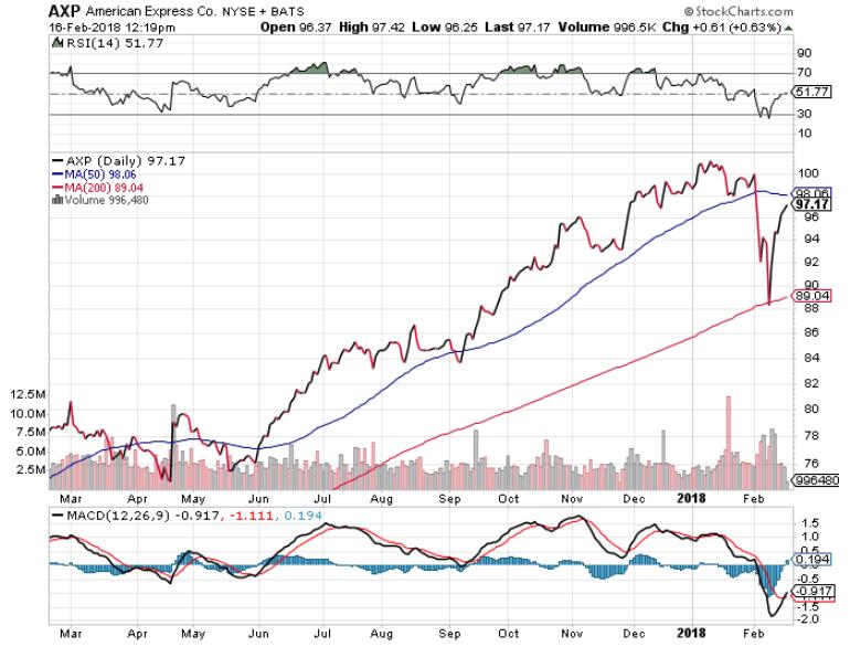 American Express Stock