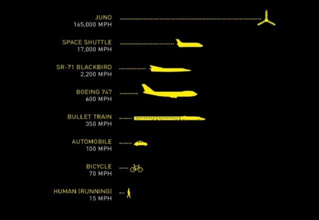 Relative speeds of human aircraft compared to the Juno spacecraft.