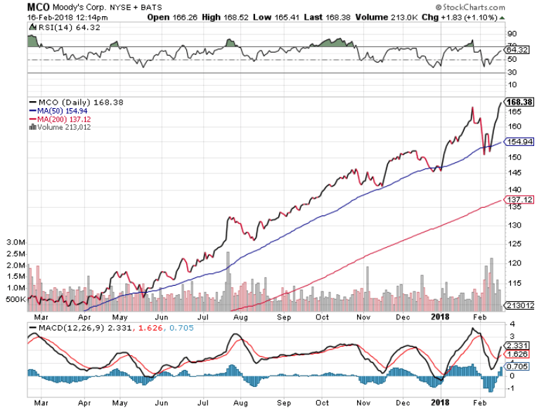 Moody's stocks