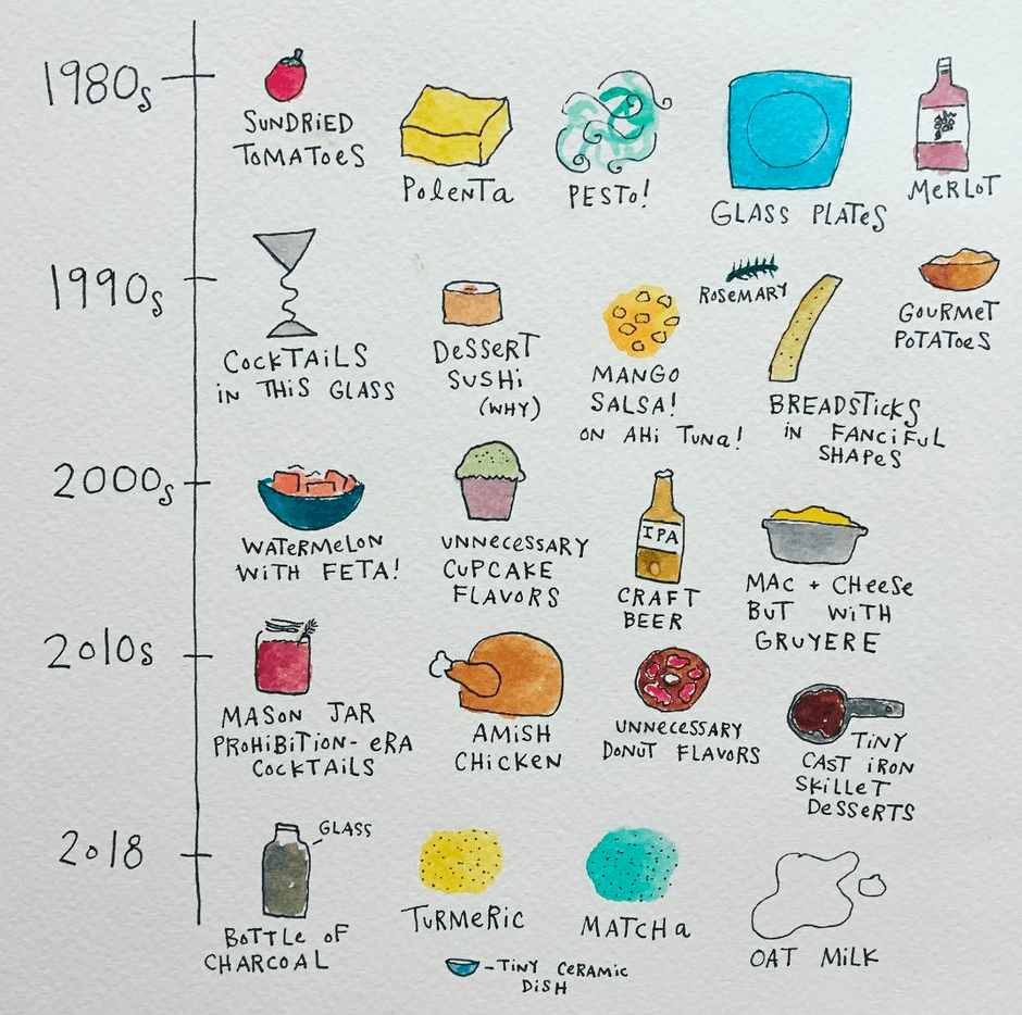 food trends chart