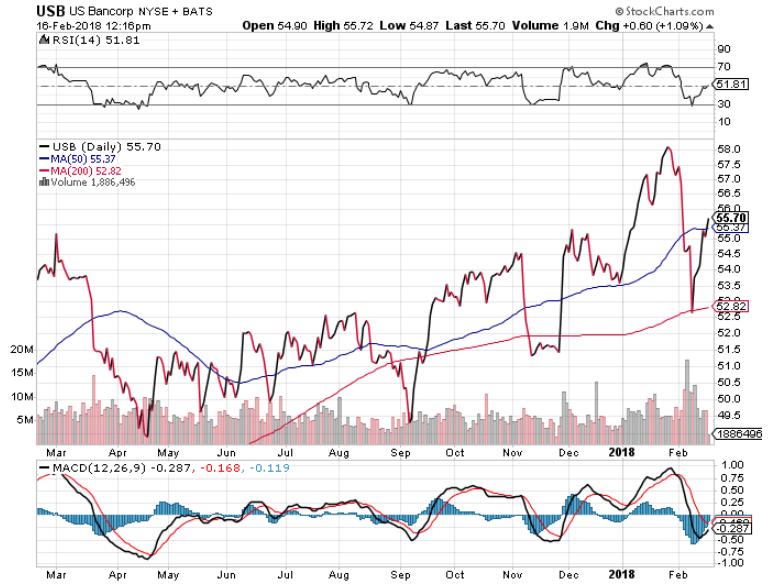 US Bank stock
