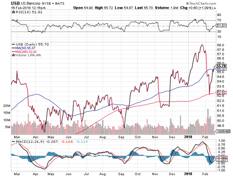 US Bank stock