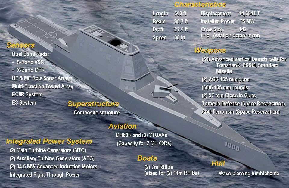 Navy's USS Zumwalt design