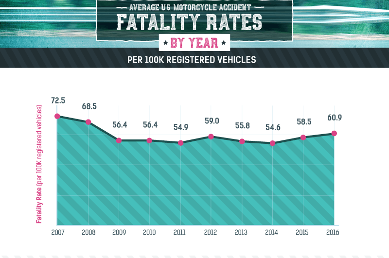 graphic of motorcycle fatality rates from 2006-16