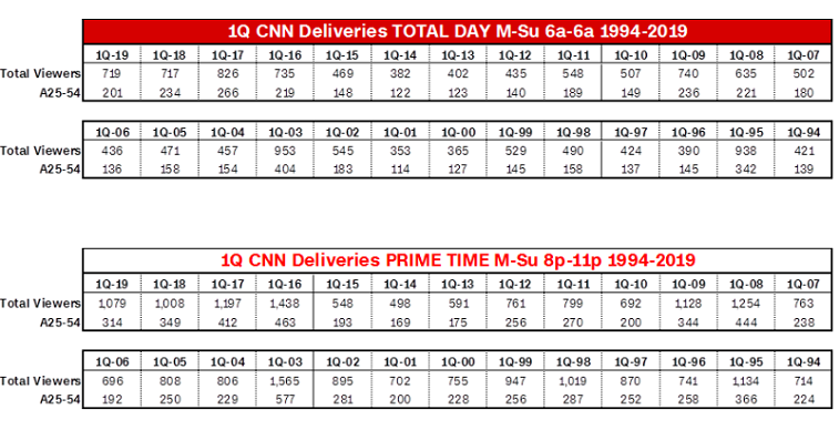 How Many People Watch CNN on a Nightly Basis?