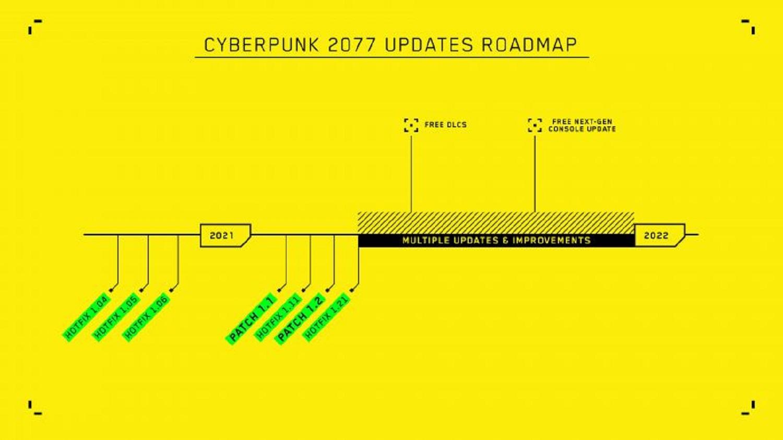 CD Projekt Red's roadmap for Cyberpunk 2077 DLC